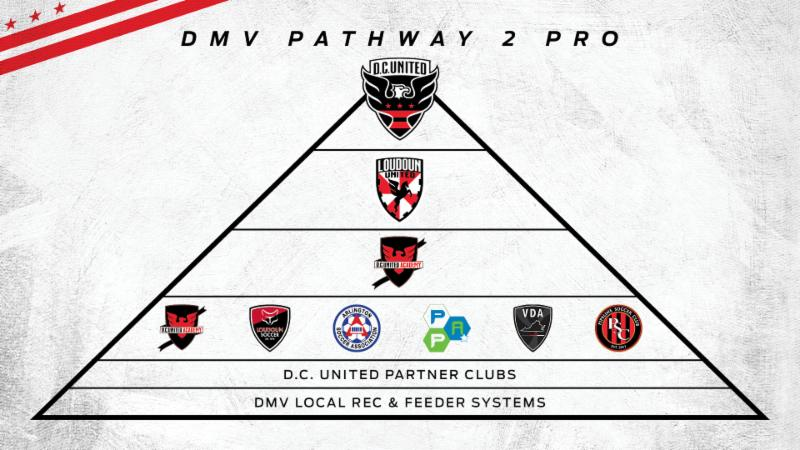 D.C United Pathway to Pro